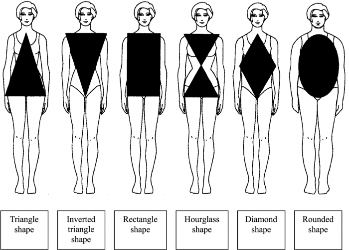 Triangle or Pear- shaped bodies