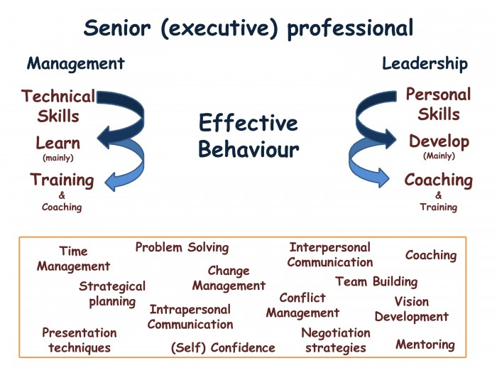 kanter leadership for change enduring skills for change masters Gillette co (b): leadership for change case solution, describes the actions and behavior of a new ceo in the first days and weeks when he sets expectations for its top management team and leads processes and d.