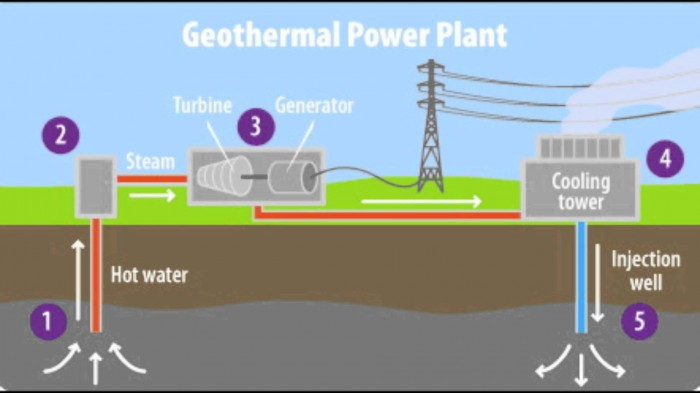 Top 10 Most Recorded Countries Producing Geothermal Energy