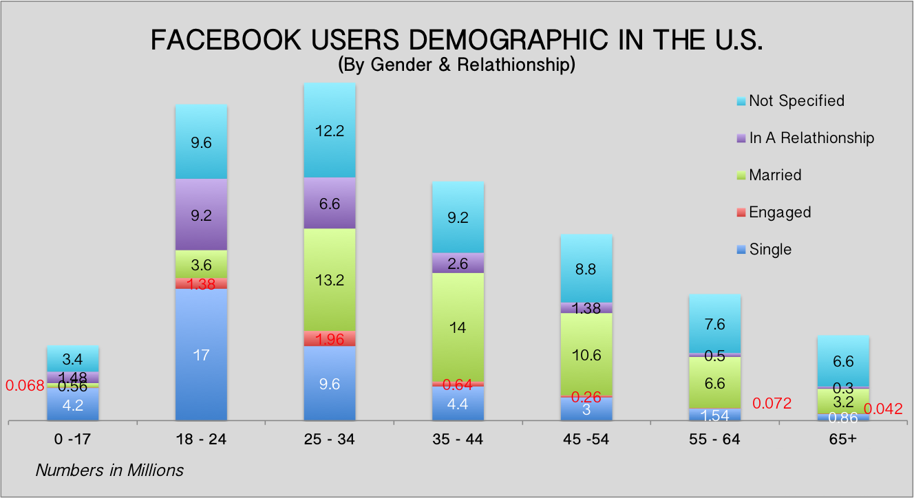 Facebook-Users-Demographic-US-Gender-Age