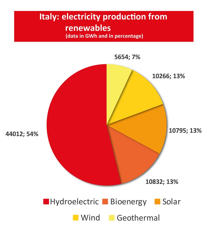 Italy_electricity_renewables