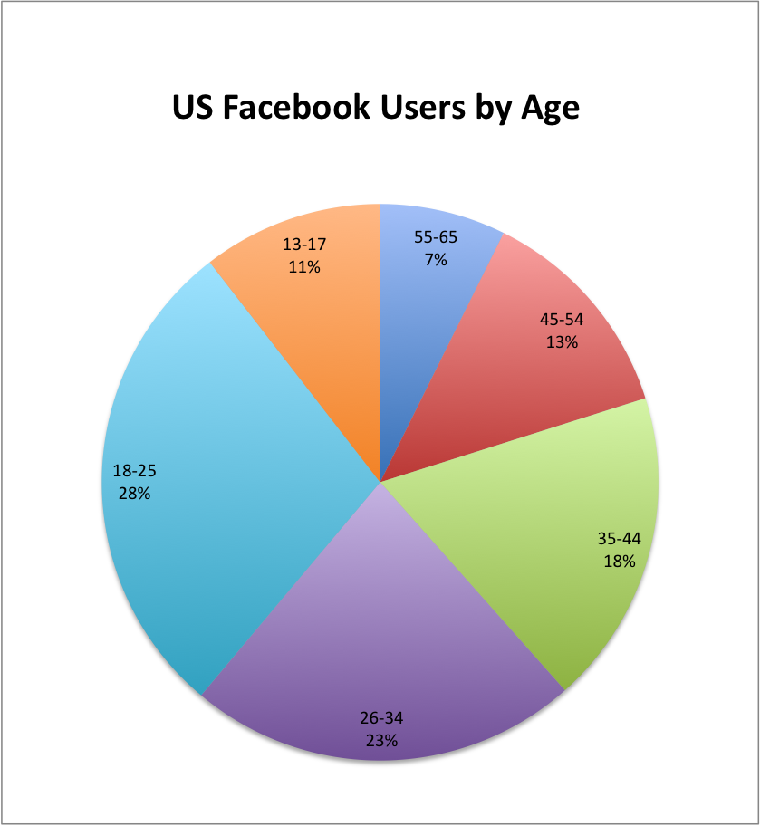US-Facebook-Users-by-Age