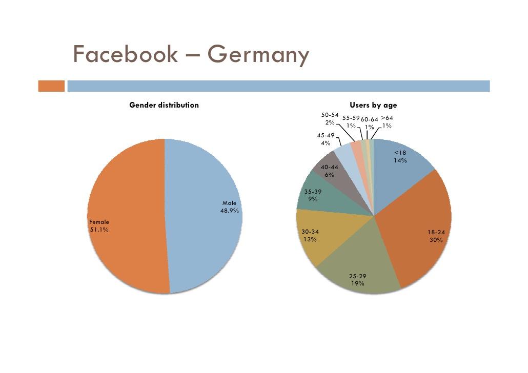 facebook-world-and-western-europe-jan-2010-28-728