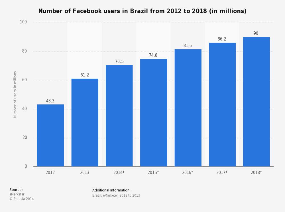 number-of-facebook-users-in-brazil.jpg
