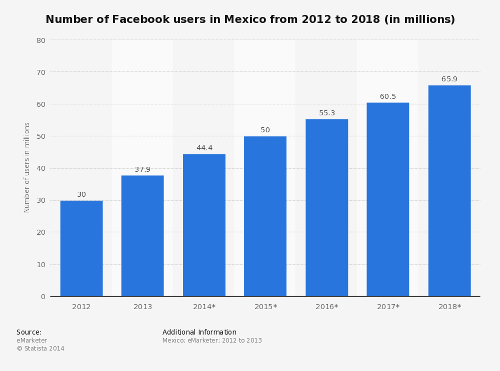 number-of-facebook-users-in-mexico