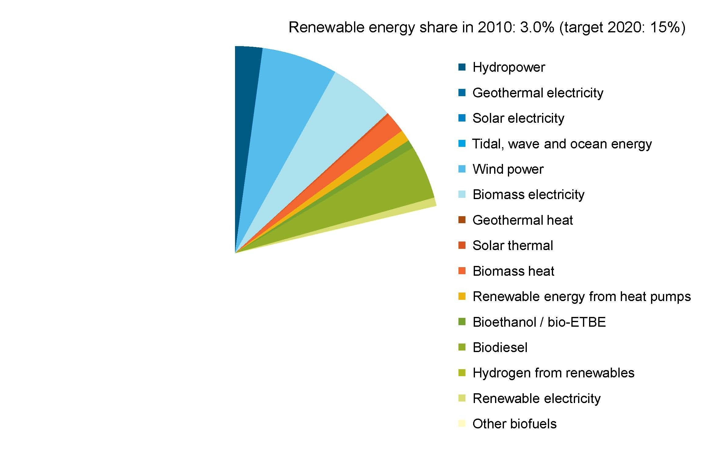 uk-renewable-energy-2010