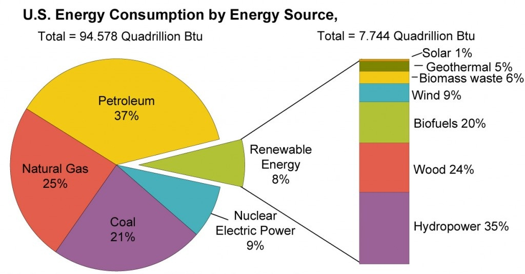 us_energy_consumption_by_energy_source-large-1024x599
