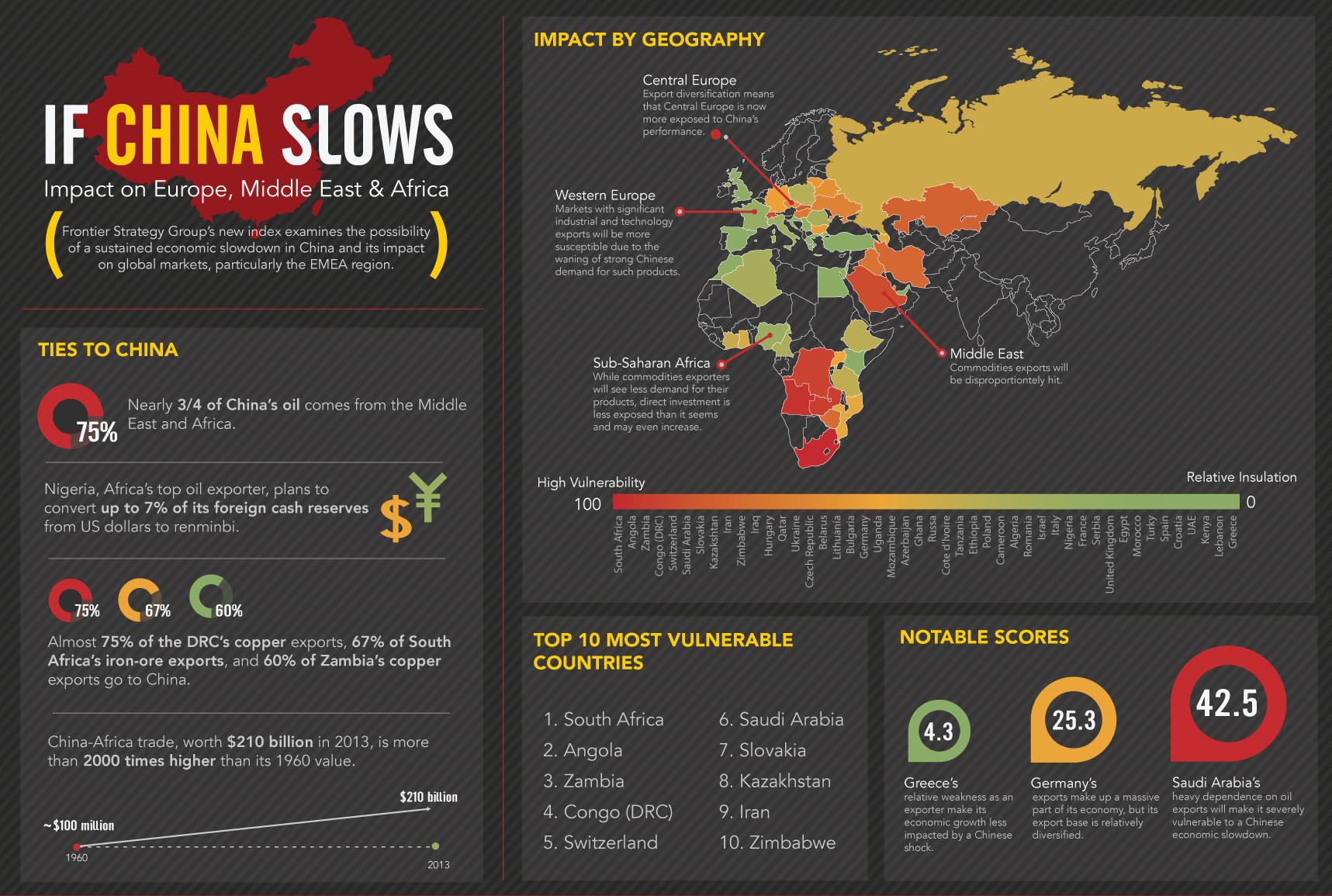 The impact of China slowdown
