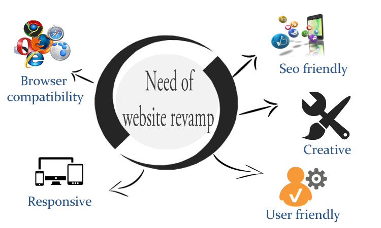 Revamp Your Website