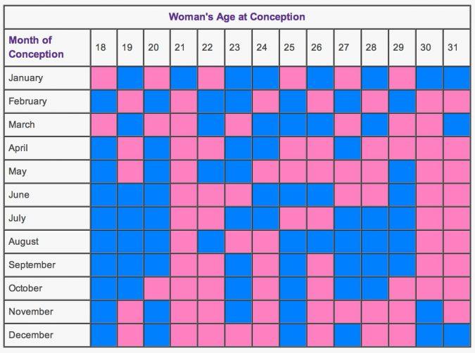 Chinese Baby Gender Predictor1