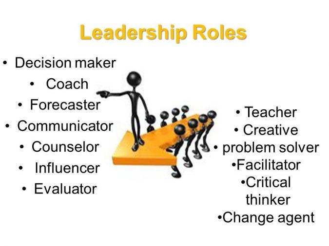 leadership roles: Counselor. Influencer. Evaluator. Teacher. Creative. problem solver. Facilitator. Critical. thinker. Change agent.