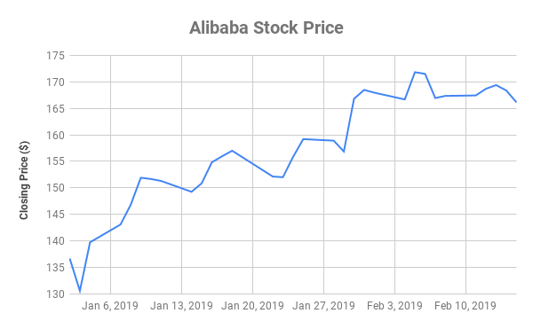 Best 15 Cheap Stocks to Invest In Right Now 2019 - TopTeny